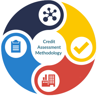 Credit Assessment Methodology